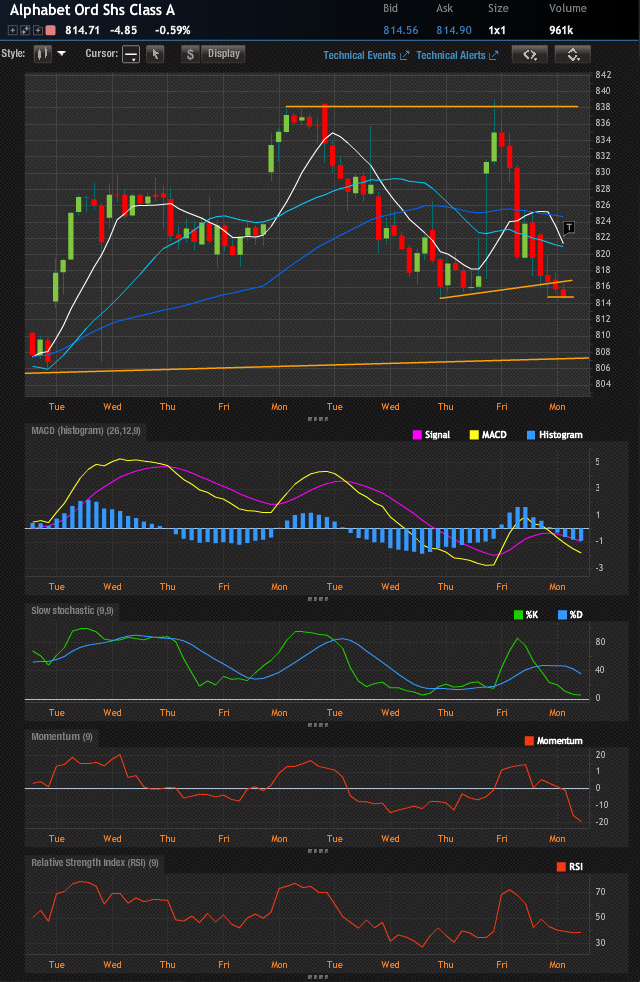GOOGL 10-day hourly chart showing technical weakness and porous support.
