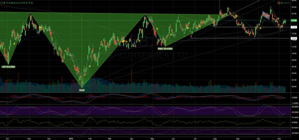 SLB has taken two shots at breaking out of the head & shoulders bottom,setting up for a third.