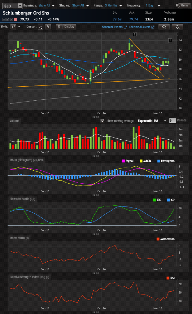 SLB 3-month daily chart showing a favorable technical long setup.
