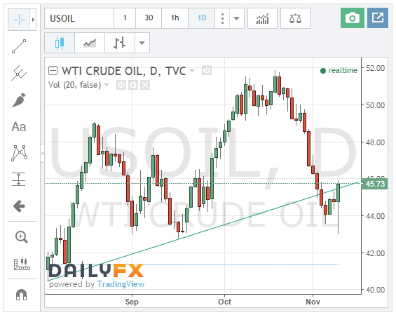 Daily chart of WTI showing soft support through the election volatility.