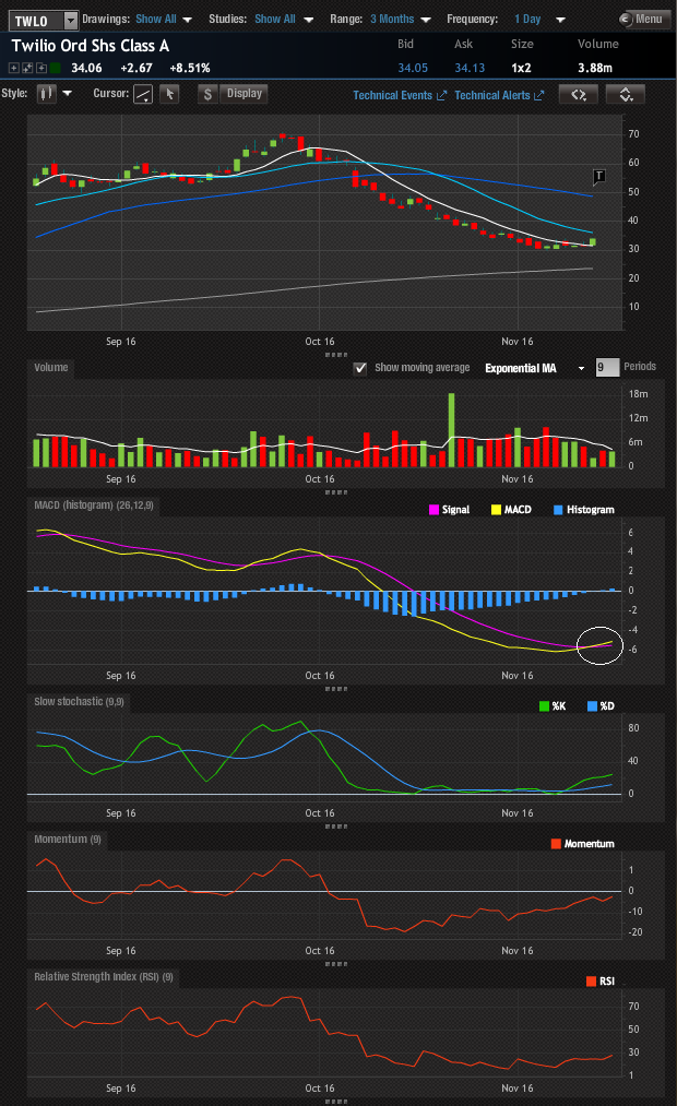 TWLO daily chart showing an orderly sell off and the MACD signaling higher prices.