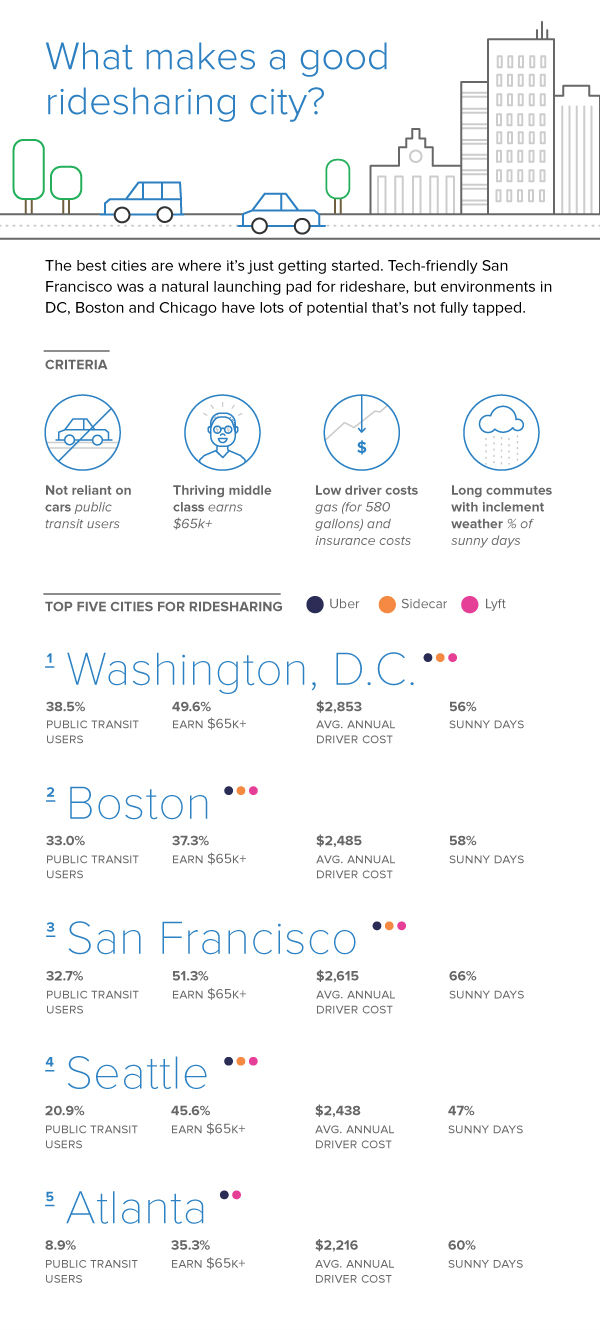 Qualities of good ridesharing cities | Infographic credit: entrepreneur.com