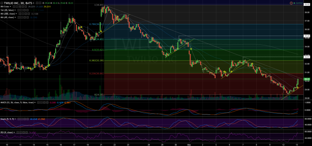 TWLO 30-minute chart showing downtrend and Fibonacci retracement levels.