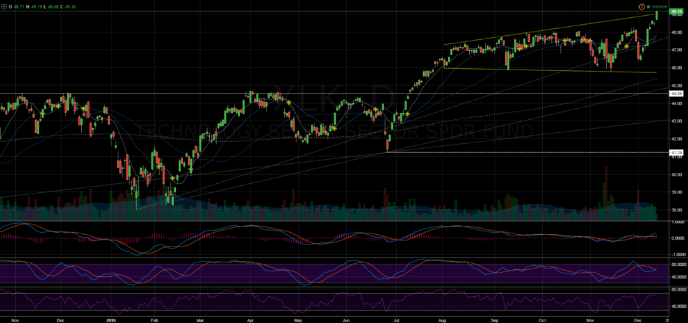 The megaphone formation in the XLK gives me pause. SPY is bullish but stretched.