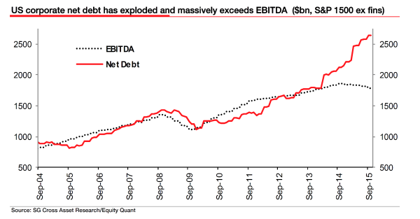 Net (corporate) debt pulling ahead of earnings is one troubling signal pointed out by Friedman.