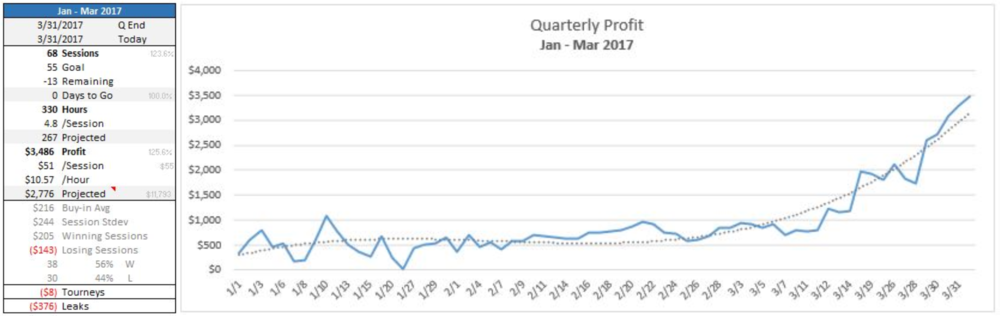 Quarterly performance card and profit chart.
