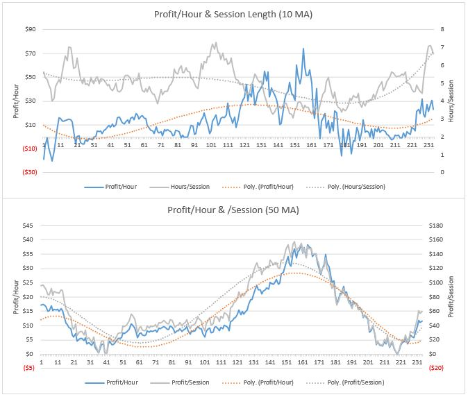 Hourly and per session profit charts. Observation #167 is the first of 2017 preceded by 2016 (all).