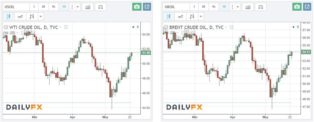Daily charts of WTI and Brent crude oil.