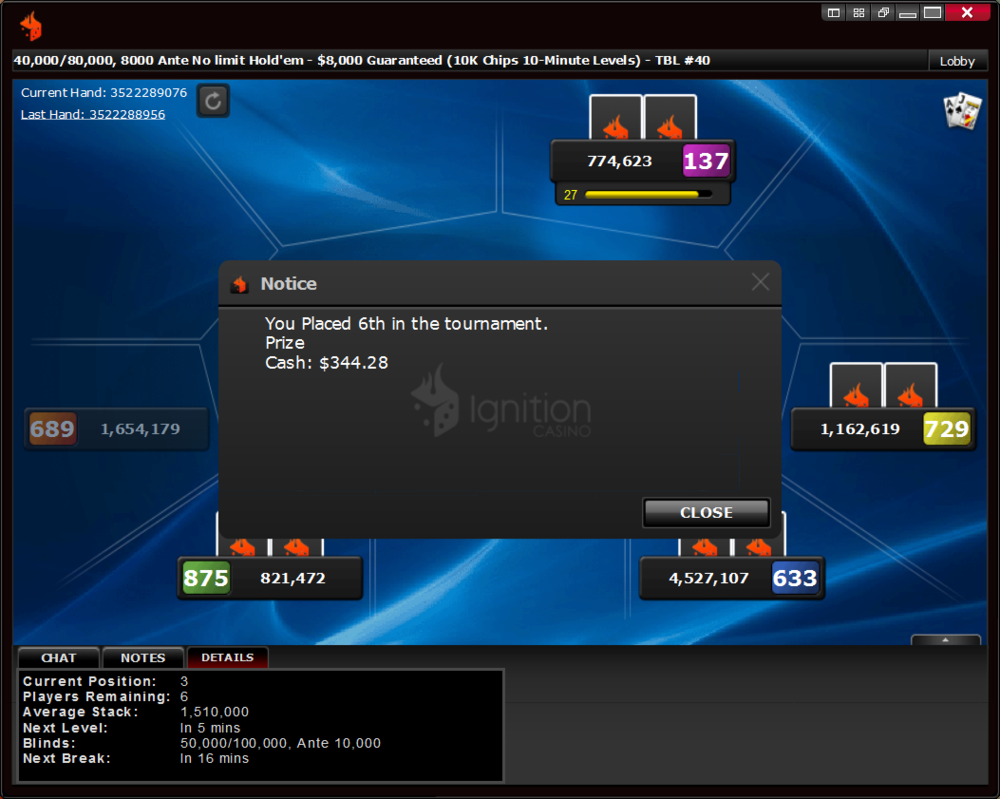 I final tabled the $11 $8k guaranteed on April 24th, finishing 6/906 for $344. 1st paid $1,677.