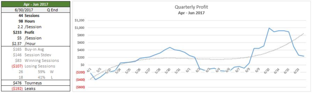 Quarterly performance card and profit chart -- cash games.