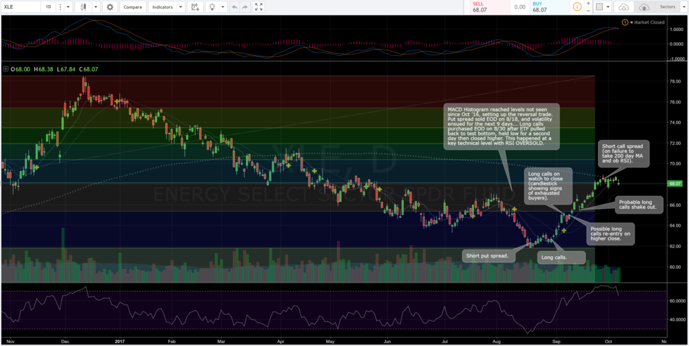 Daily chart of XLE showing hypothetical trades based on my recent work.