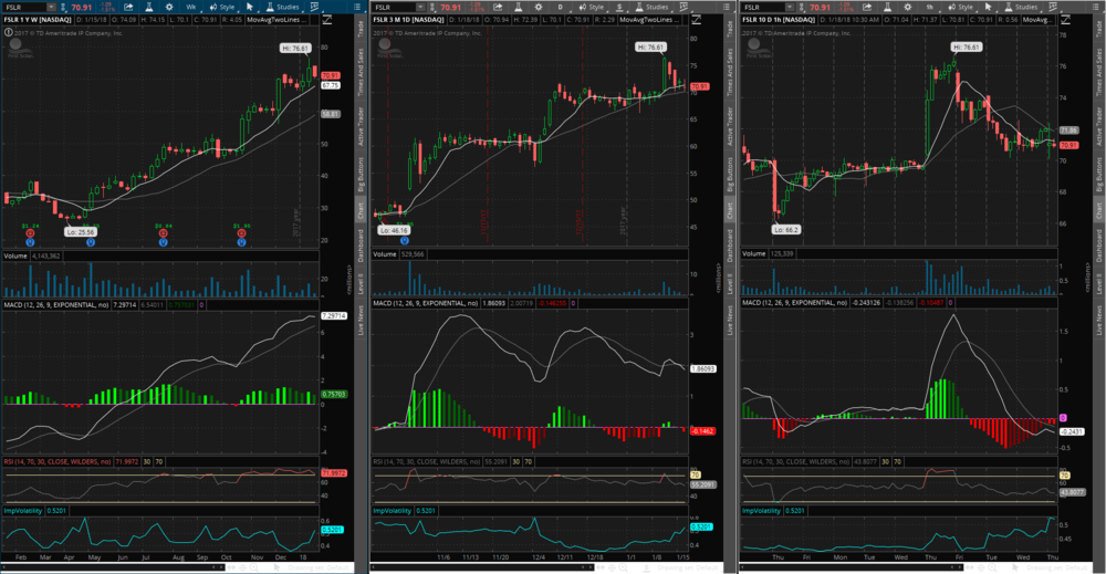 FSLR chart array showing MACD convergence upward on the weekly chart and divergence lower on the daily and hourly charts.