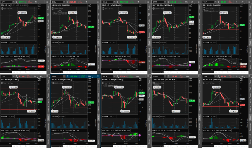 A tos multi-chart view I created to watch the SPY and track individual stocks' key price levels and technicals.
