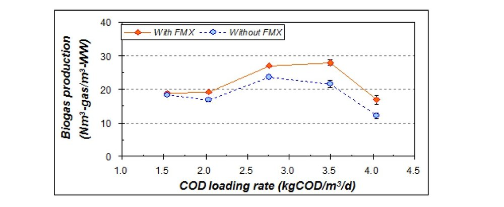 Comparison of gas production rate with FMX concentrate return and without FMX