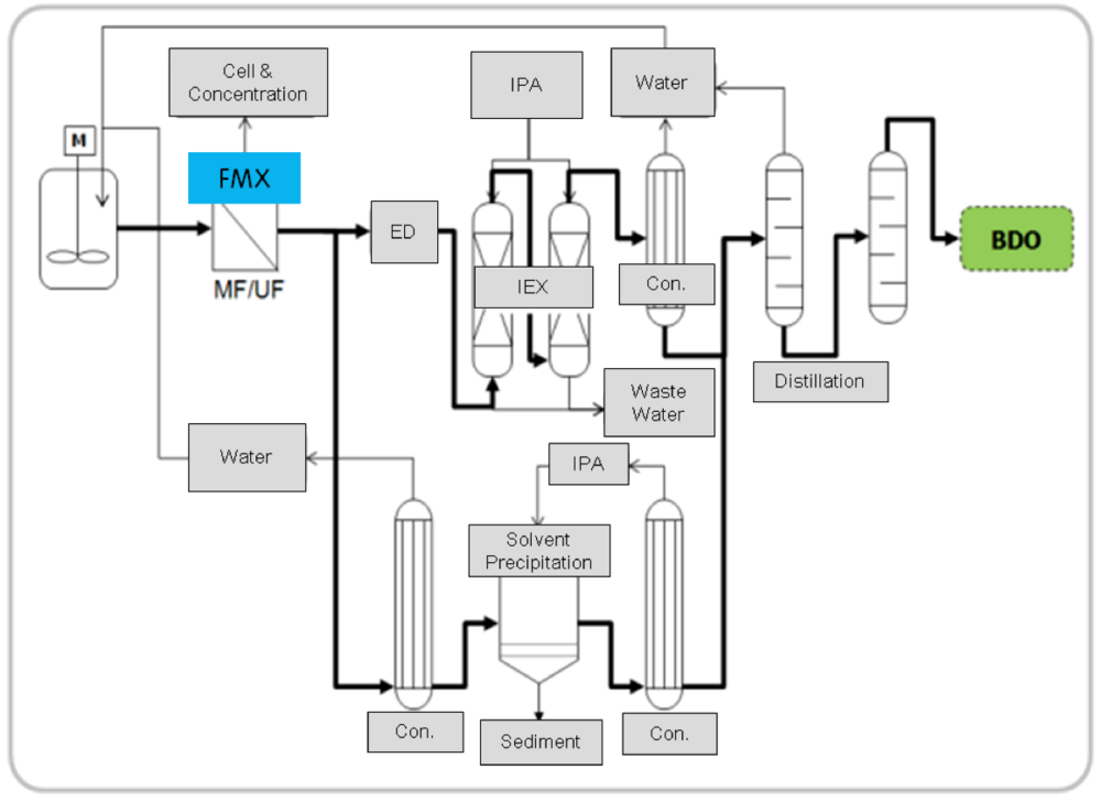 Figure 2. The Separation Purification Process Using FMX
