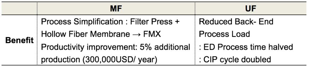 Table 1. FMX Values & Benefit