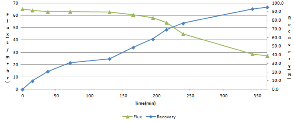 Figure 3. FMX- MF Flux and Recovery Rate
