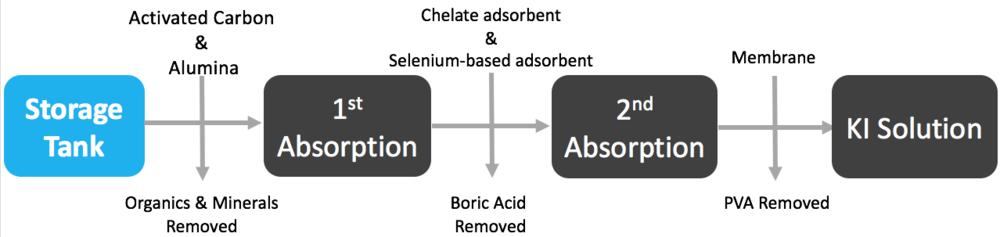 <Figure 1. Potassium Iodine Reuse Method>