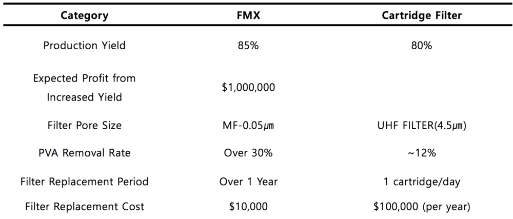 <Figure 2. FMX and Cartridge Filter Comparison>