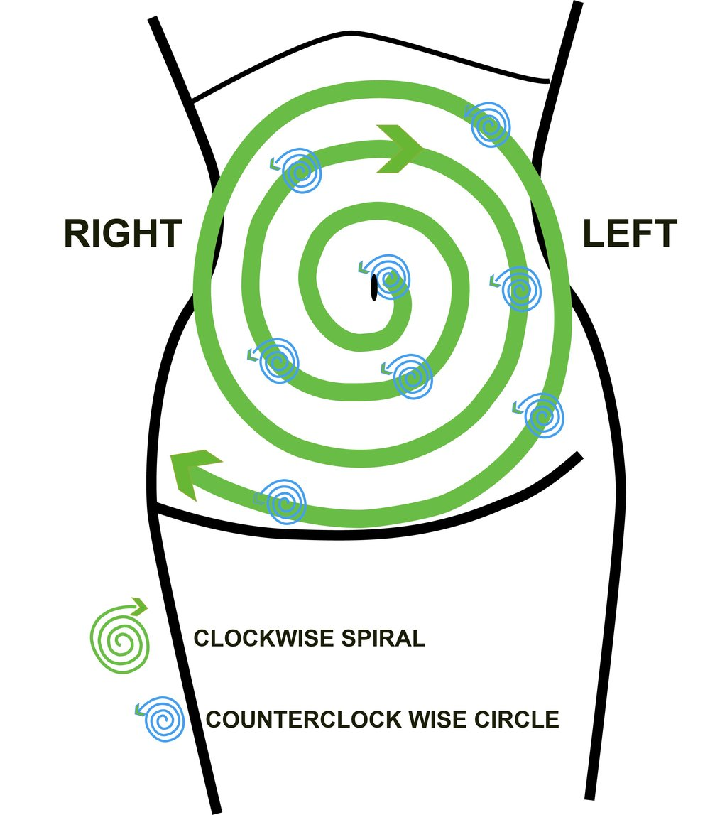 Instructions -  *Prepare the belly with some oil and start above the naval.*Sink in with the finger , using the finger pads and make circles counter clock wise. *Move from one point to the other in a clockwise spiral. When you feel tension, shake or vibrate. End at the right hip.Remember the big spiral is clockwise (green) and  the finger circle is counter clock wise. (blue small spiral)