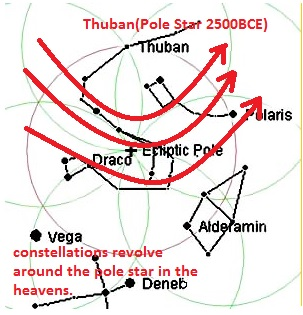 Thuban the fixed location in the celestial map