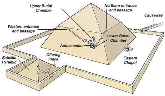 bent pyramid diagram