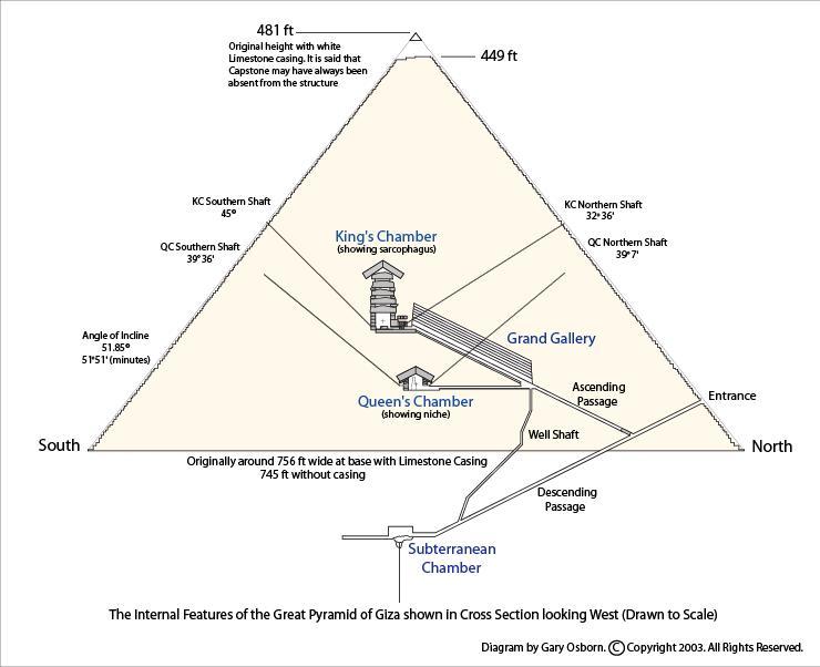 giza diagram