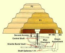 step pyramid diagram