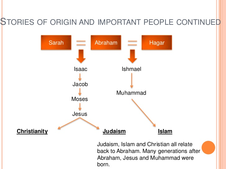How the Abrahamic tradition sets the ground for Judaism, Christianity and Islam