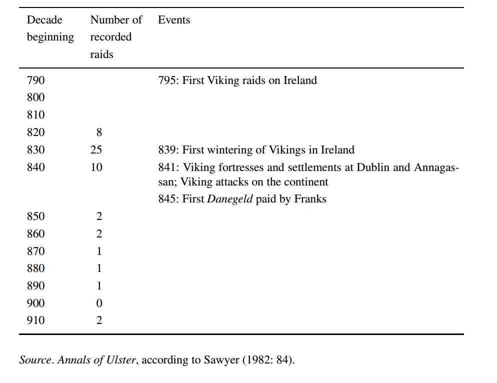 vikingraidhistory