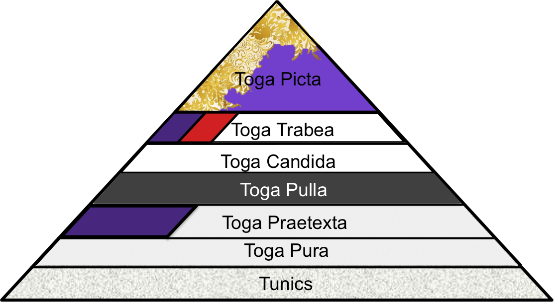 Colors of the togas and their corresponding hierarchies - by Athena and Chantal