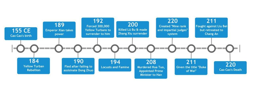 Timeline of Cao Cao's Significant Events in His Life (Self-Made)