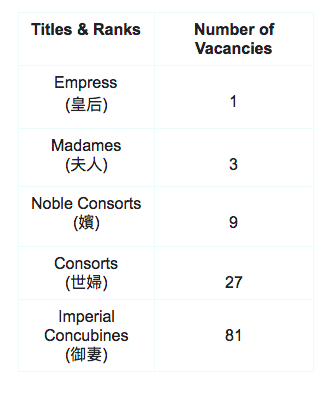 The Rites of Zhou states that for Emperors, they are entitled to the following women By: Deborah Tan Source: (Wikipedia)
