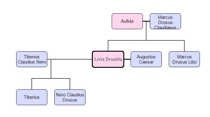 Livia's Family Tree (Done Using: FamilyEcho)
