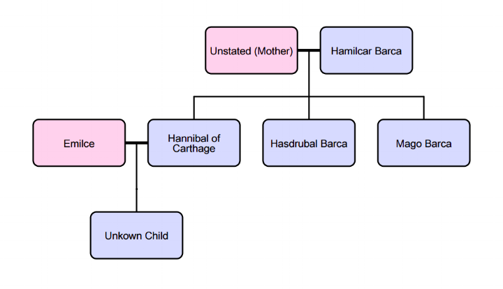 Hannibal's Family Tree (Done Using:FamilyEcho)