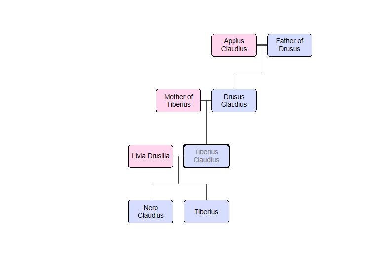 Tiberius Claudius Nero's family tree (Done Using: FamilyEcho)