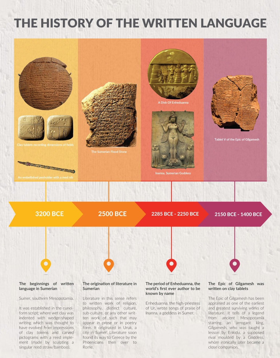 A brief history of the written language and how it has progressed along the years.