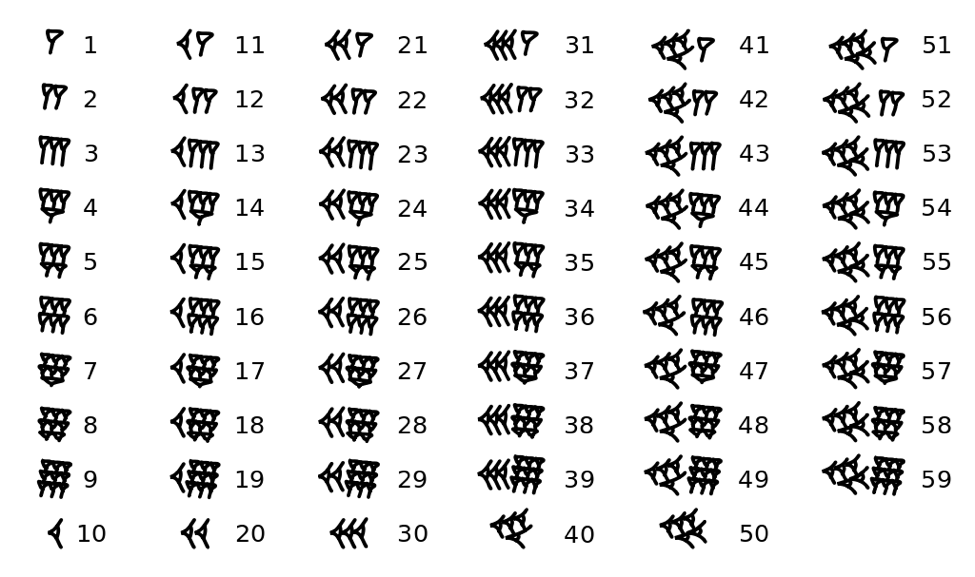 Babylonian numerals, March 28, 2010. Public domain.