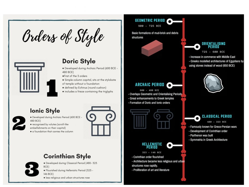 Author's own work, created on 24 April 2018, with Canva. A picture of two infographics. On the left it is a infographic of the orders of style where it elaborates on the Doric, Ionic, and Corinthian style; and on the right it is a infographic of the timeline of Greek architecture.