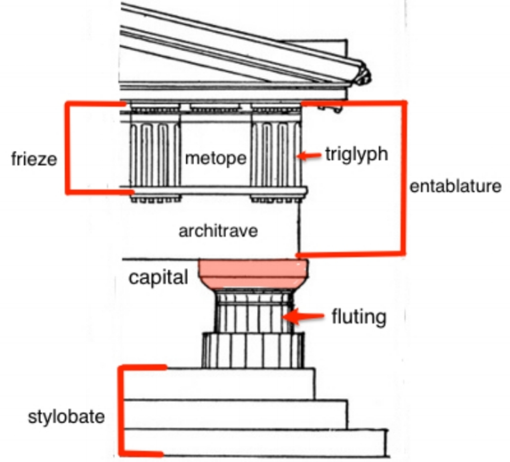 Khan Academy,  Doric Order , 25 March 2018. An illustration of a labeled Doric Column (Frieze, metope, triglyph, entablature, architrave, capital, fluting, and stylobate) against a white background.