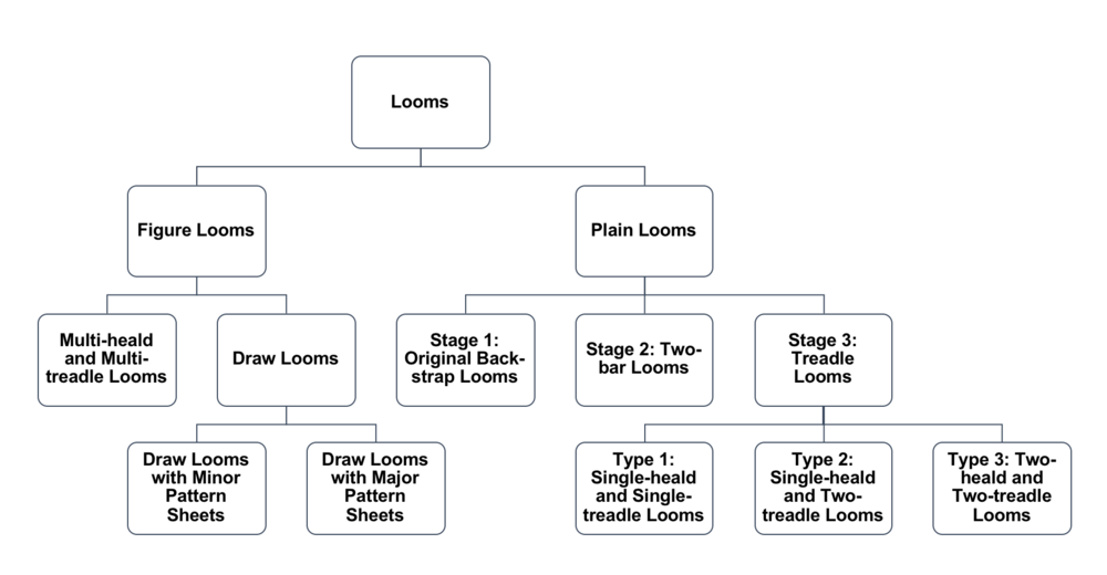 Author's own work: Isabel Tan, A flowchart about the developmental stage of the looms, Powerpoint, (25 April 2018)