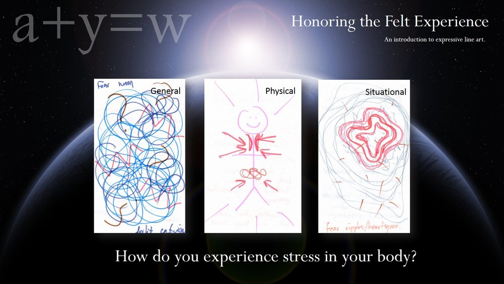 We begin every Art + Yoga Wellness practice with line art. We might choose to draw the general sensation of a strong feeling; we might use stick figures to name where and how we experience the physical sensation; or we might create a drawing of how we felt in one situation.