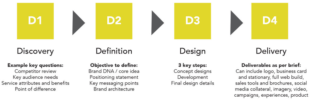 4D-process.jpg