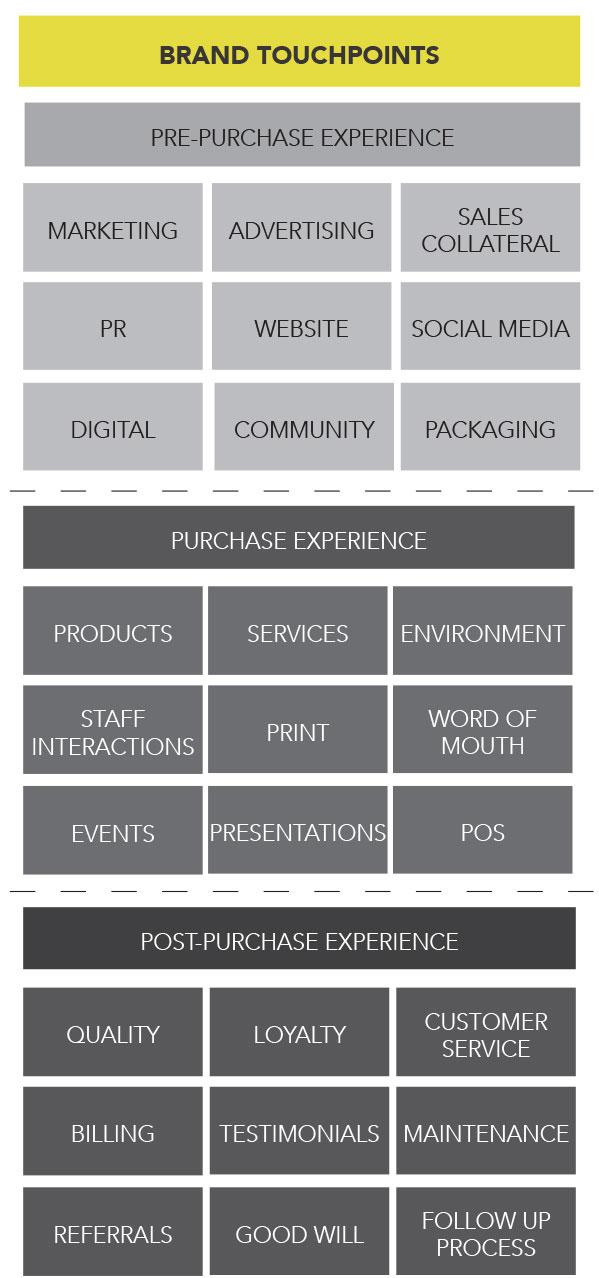 BOX_Brand Touch Points_diagram.jpg