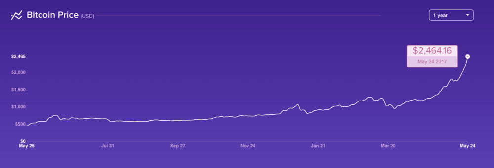 Original graph from Coinbase.