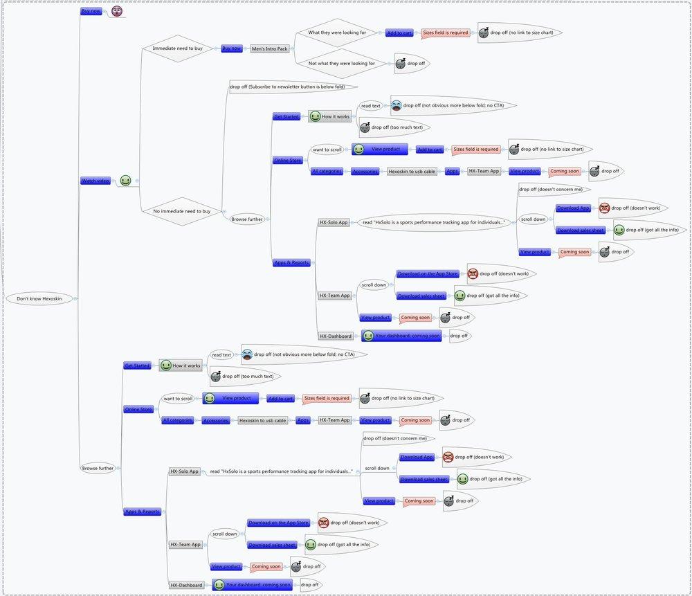 Conception, analyse et modélisation par Usher & Spur