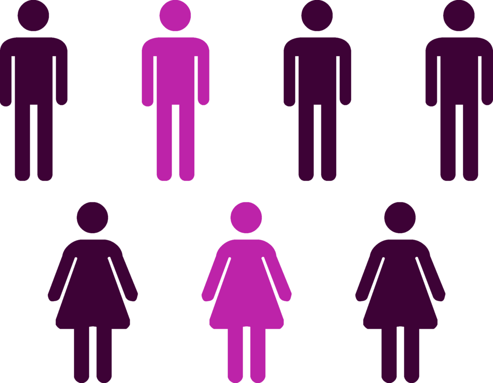 One in four men and One in 3 women graphic.