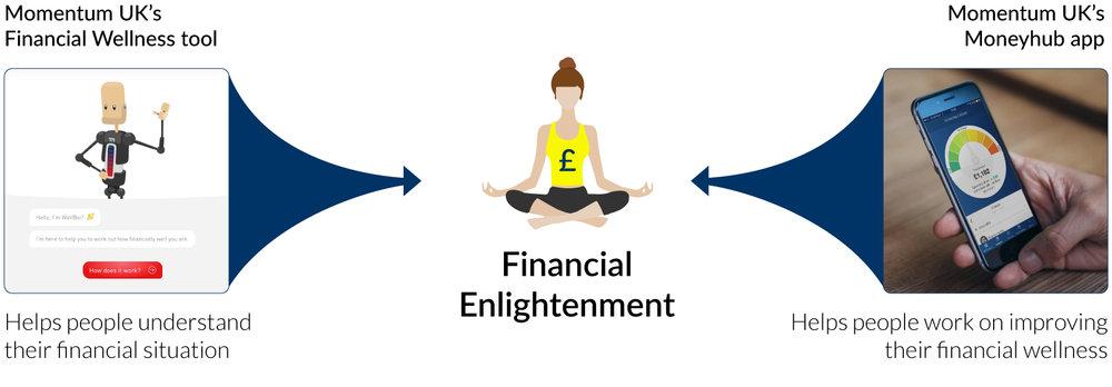 Financial enlightenment diagram