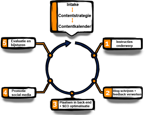 Contany-feedback-loop-new (1) (2).png