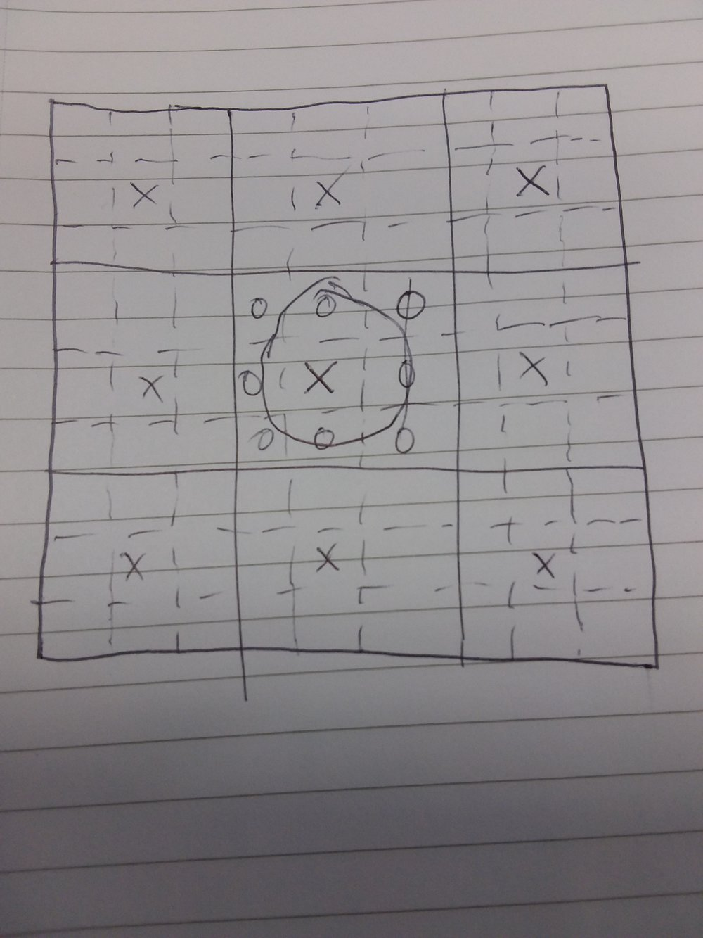 Claiming the middles of 8 of the large squares at the cost of the entire centre large square. A possibly good strategy.
